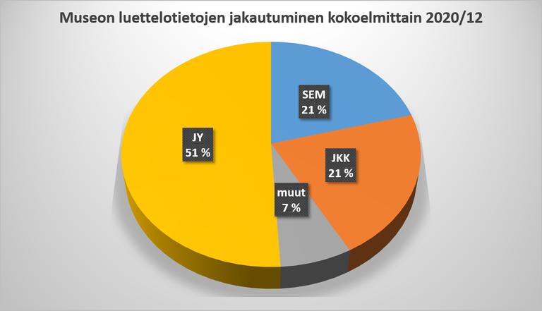 Kulttuurihistoriallisen kokoelman luettelointitietojen jakautuminen kokoelmittain.png